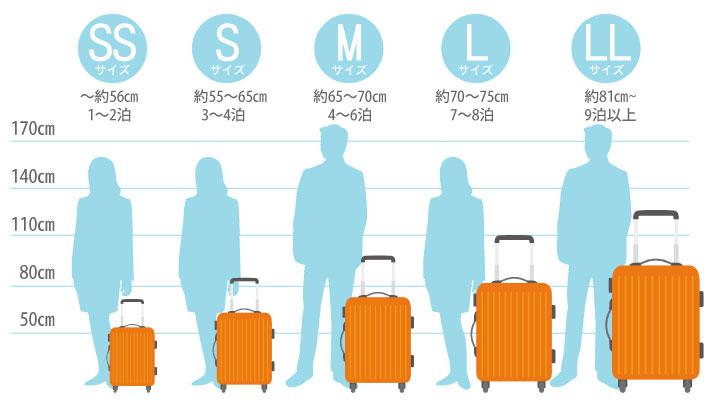 スーツケース比較表